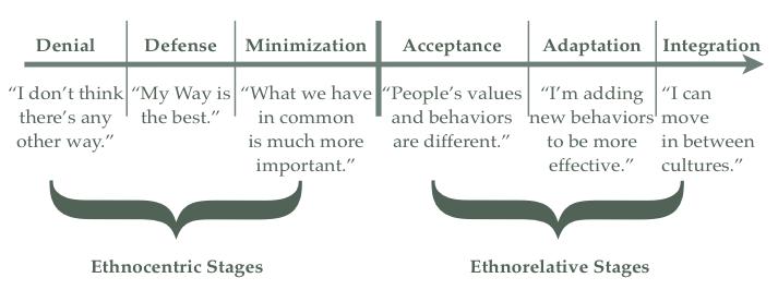 Dr. Milton Bennett's Developmental Model of Intercultural Sensitivity