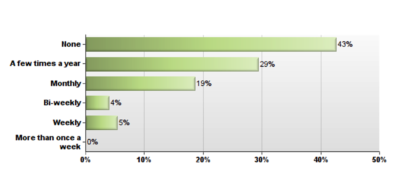 % of student responses to # of online sessions they hope to see in the TUSDM curriculum in a given year