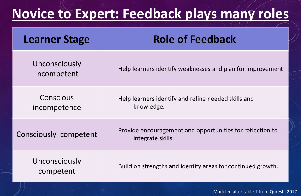 Novice to Expert Feedback Continuum. Modeled after table 1 from Qureshi 2017