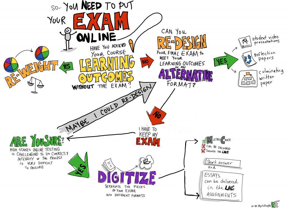 online exam flowchart