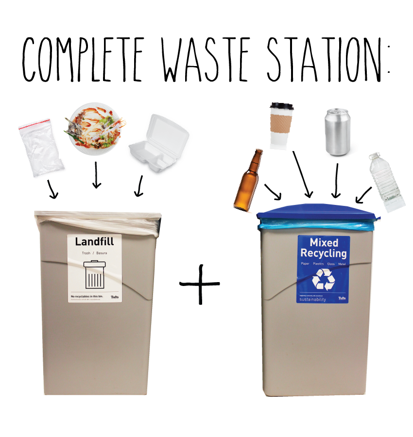 Complete waste station