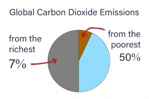 Graph showing global carbon dioxide emissions: 50% from the richest 7% and 7% from the poorest 50%
