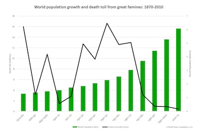 Famine Trends Dataset, Tables and Graphs – World Peace