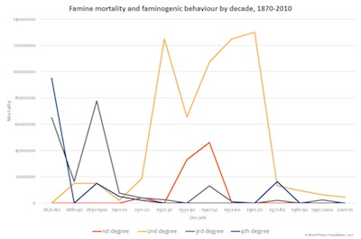 Famine Trends Dataset, Tables and Graphs – World Peace Foundation