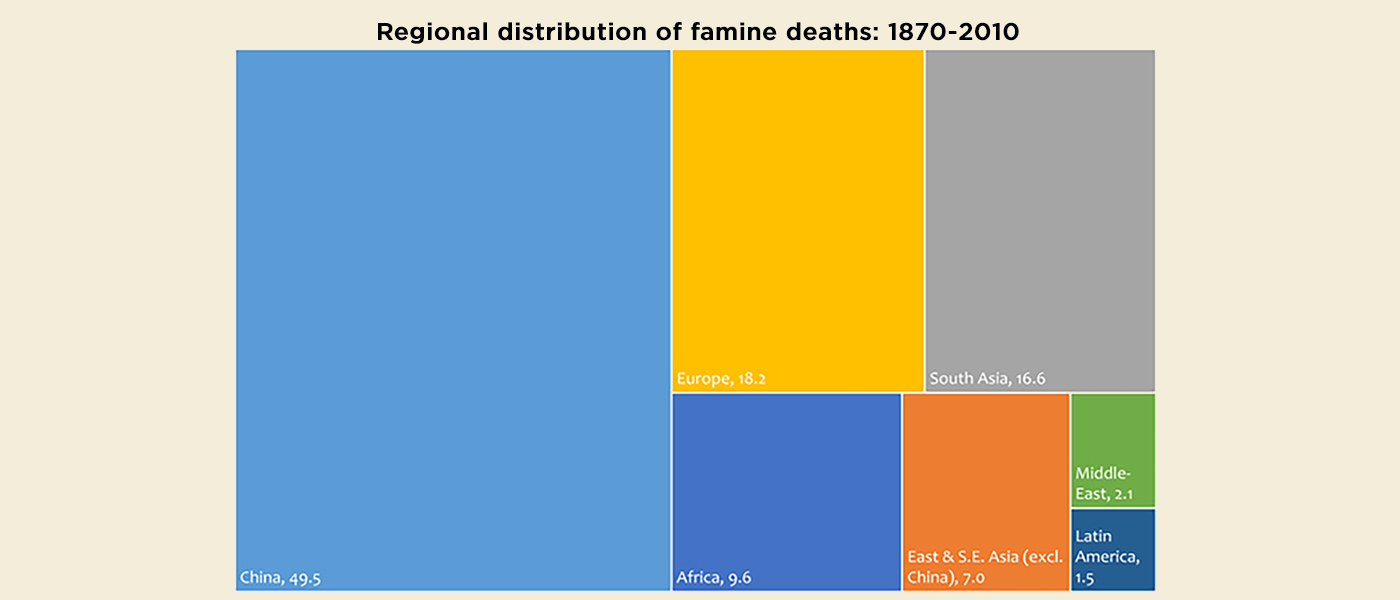 Famine Trends