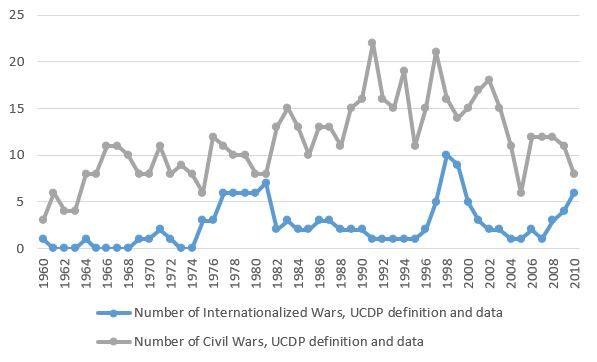 The Transnational Conflict in Africa Dataset – World Peace