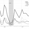Timeline of strikes. YDP data.